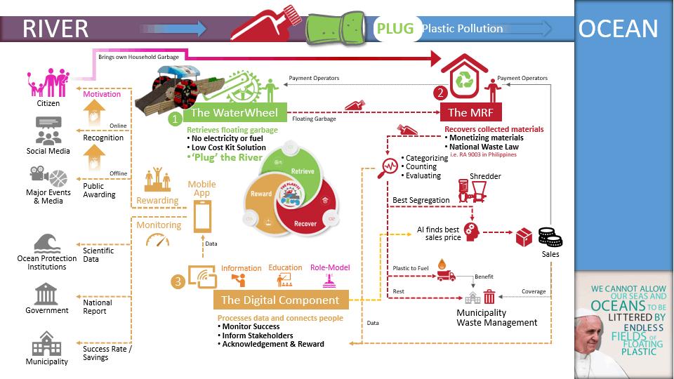 x1 foundation PlasticPlug ProjectPlan Overview